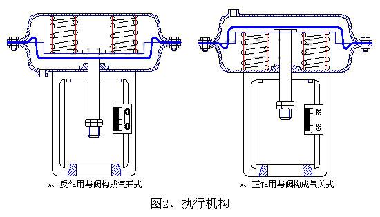 ZJHPF-B气动波纹管衬氟调节阀执行机构配置图