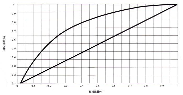 电动衬氟调节阀流量特性示意图